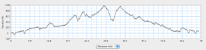 elevation graph for the ride. Mid point is elsdon.